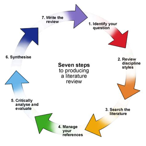 How to write a PhD literature review James Hayton PhD
